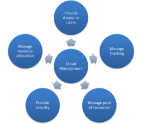 Figure 1 What a cloud management solution should have