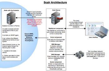 Figure 2 Scalr Architecture