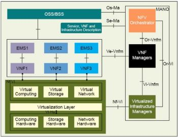Figure 2 ETSI NFV architecture reference model