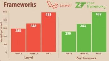Figure 2_frameworks performance under PHP 7
