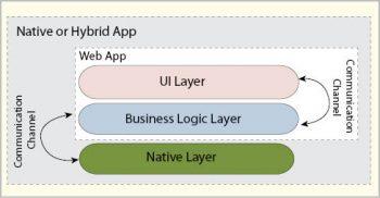 Figure 1 Application layer architecture