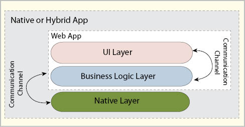 android enterprise application architecture