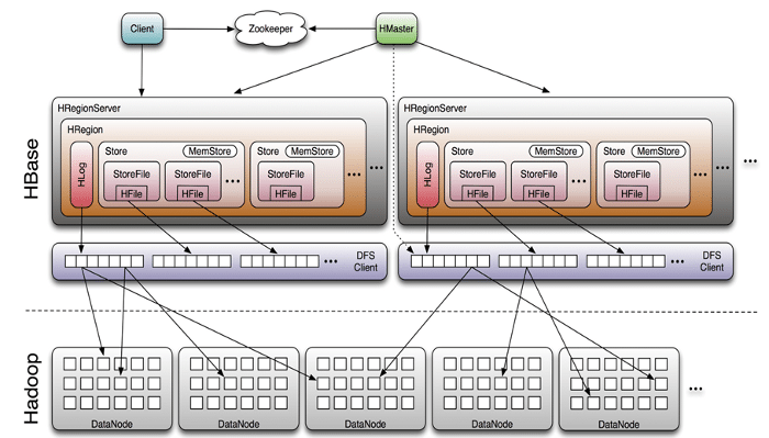 HBase: The Data Base for Hadoop