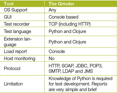 The Grinder: A Handy Performance Testing Tool