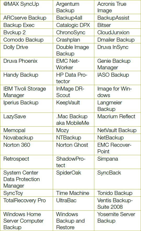 Bare Metal System Backup and Recovery Using Open Source Tools