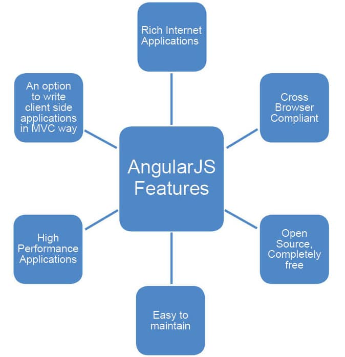 The Basic Elements of AngularJS - Open source for you