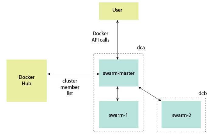 Getting started with Docker Swarm - Open Source for You