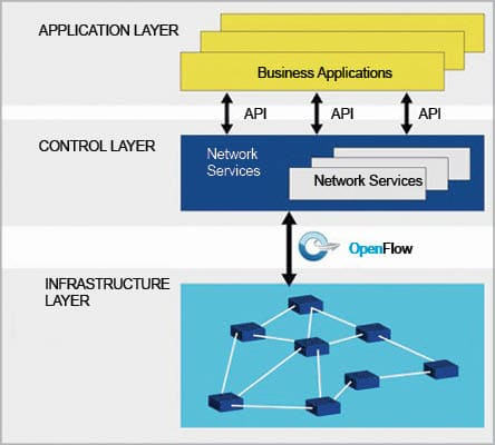 Implementing software-defined network (SDN) based firewall