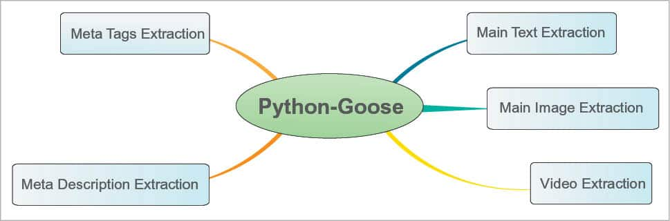 Five Python Libraries that Make Web Content Extraction Simple