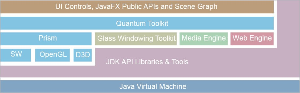 JavaFX: A Rich Internet Application (RIA) Development Platform