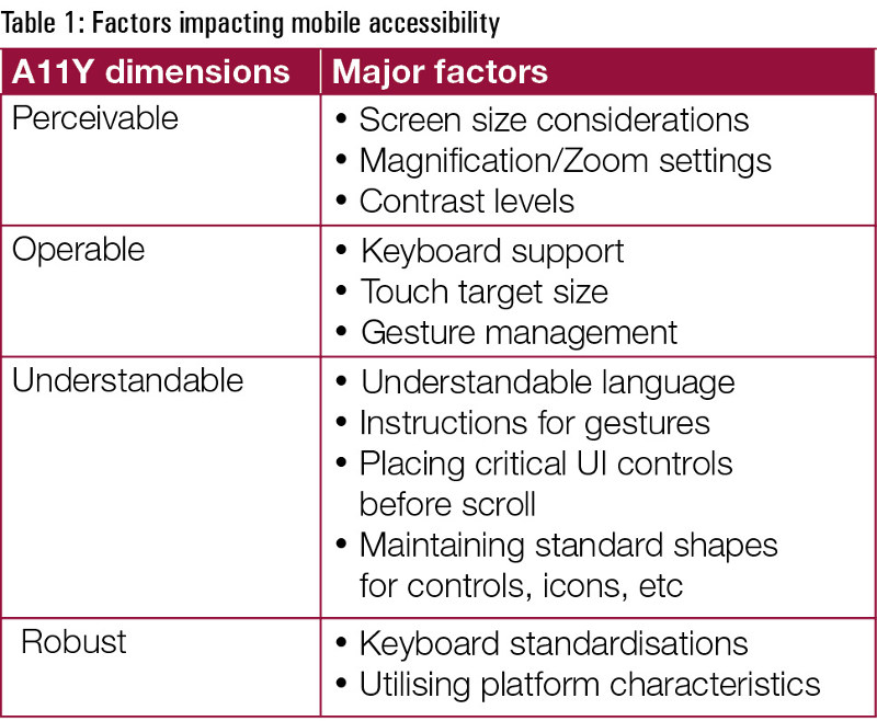 Everything you wanted to know about mobile accessibility