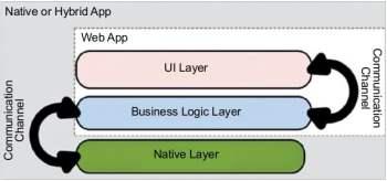 Figure 2 Three distinctive layers of appEZ