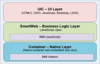 Figure 3 appEZ components