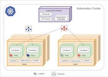 Figure 1 Kubernetes cluster