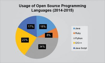 Figure 1 Open source programming languages in use (Data source Lifehacker community)