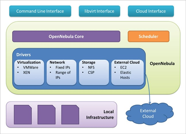 OpenNebula: A Free Solution for Building Clouds