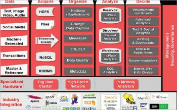 Figure 2 Architecture implemented by enterprises for Big Data
