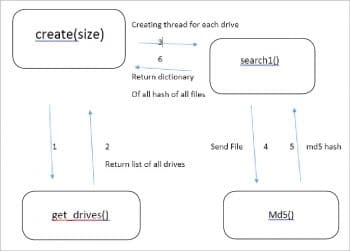figure-1-code-flow-to-create-hashes-of-all-files