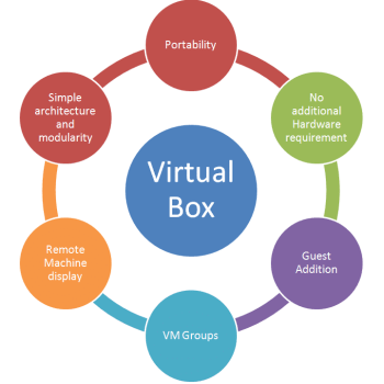 Figure 1 Features of Virtual Box