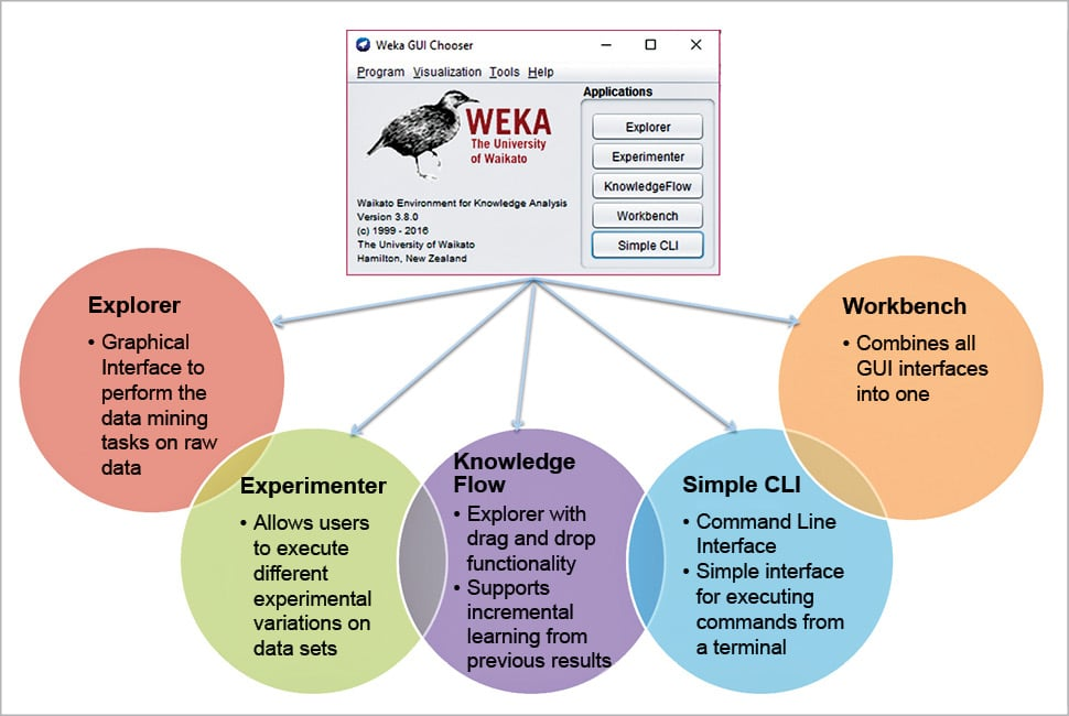 An Introduction to Weka - open source for you