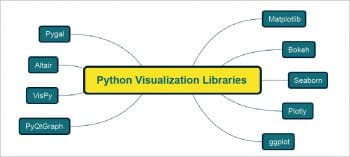 Five Python libraries that make data visualisation easy