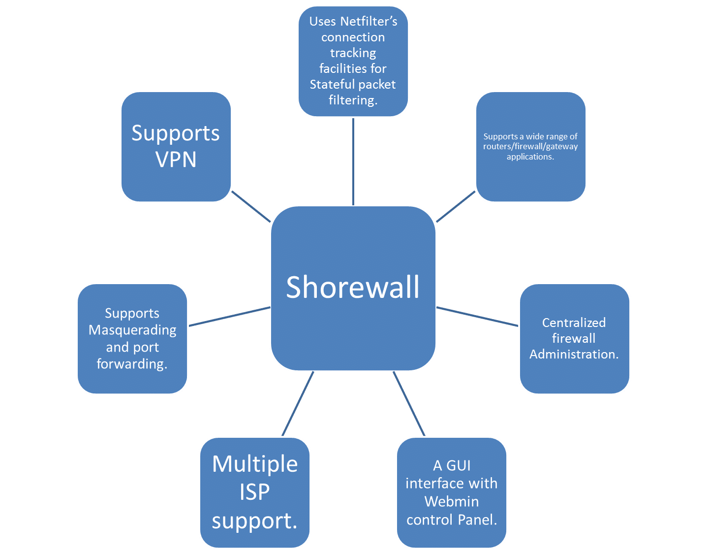 Top 10 effective and efficient open source firewalls - Open