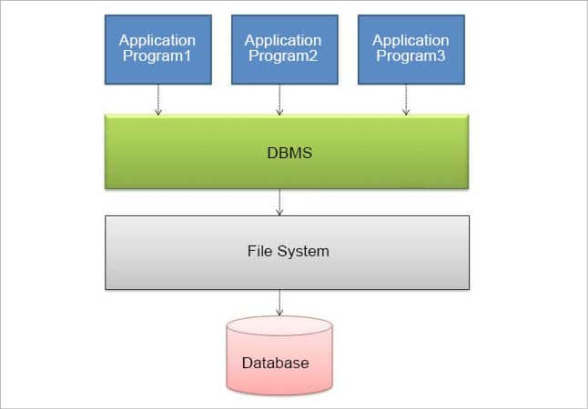 Choose the right database for your application open source for you figure 1 block diagram of a database system altavistaventures Image collections