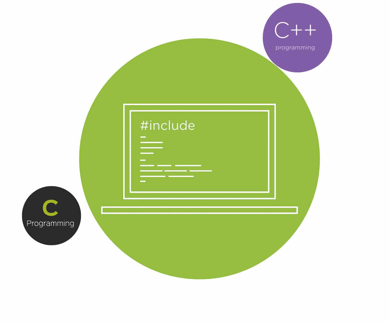Minor Differences Between C And C++