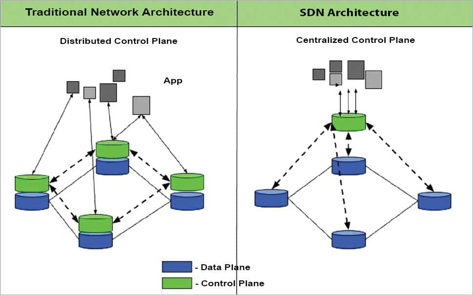 A primer on software defined networking (SDN) and OpenFlow standard