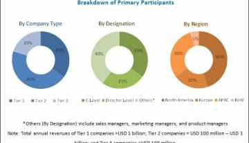Open Source Services Market to witness CAGR of 23.65% during 2017-22