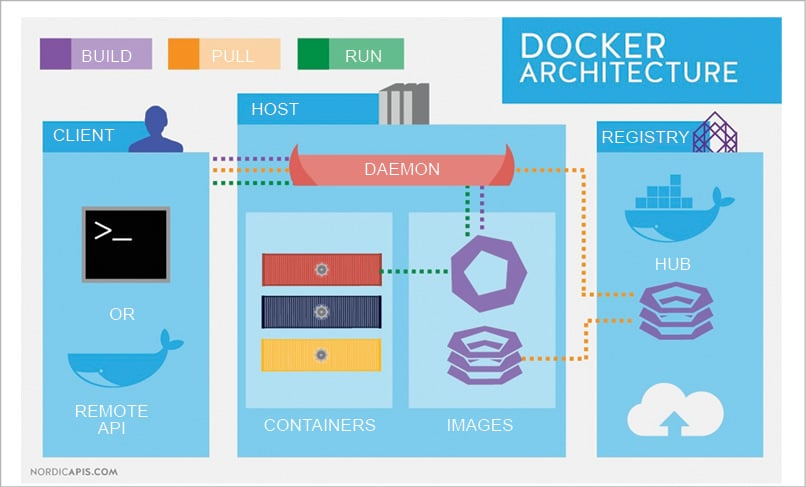 Microservices with Docker and Kubernetes: An Overview