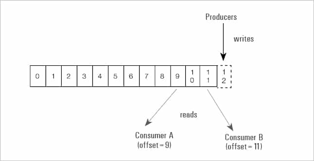 Apache Kafka: A Framework for Handling Real-Time Data Feeds