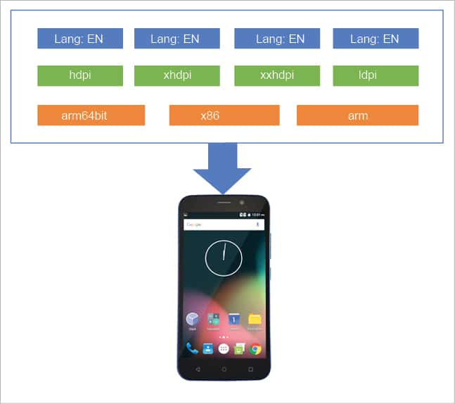 Google's New Android App Bundle: A Win-Win for Developers