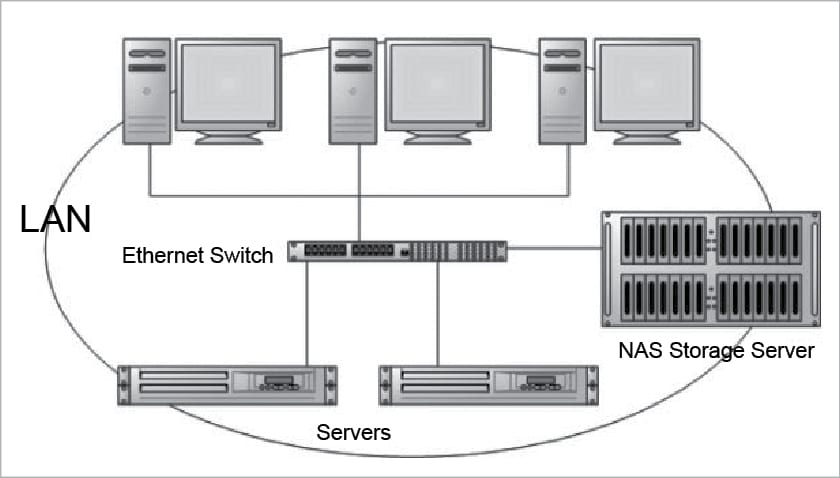 Wireless Network Attached Storage Diagram | Wiring Diagram on