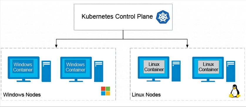 Windows Container Orchestration with Kubernetes: An Update
