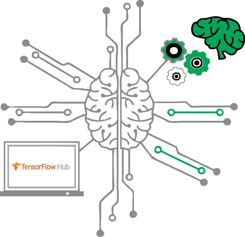 TensorFlow Hub: A Machine Learning Ecosystem - open source for you