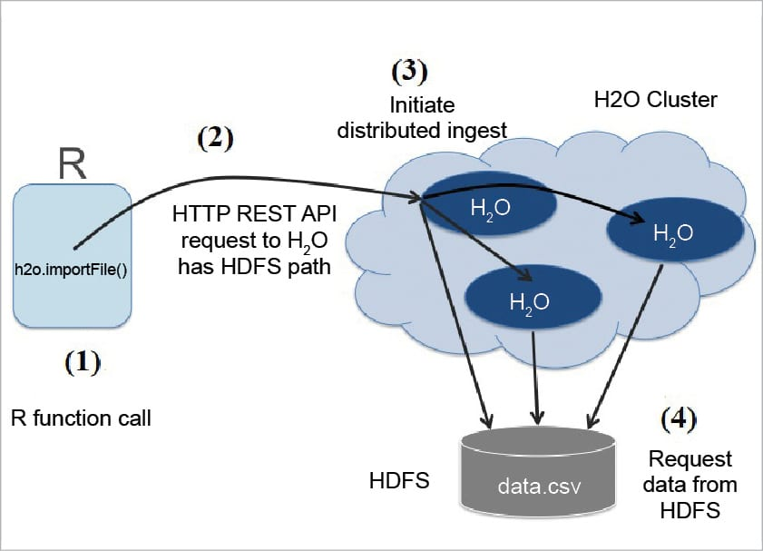 An Overview of H2O: An Open Source AI Platform - open source