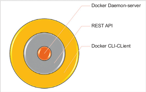 Configuring Jenkins on Docker - open source for you
