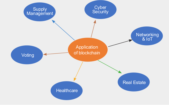 Why the Blockchain is Your Best Bet for Cyber Security