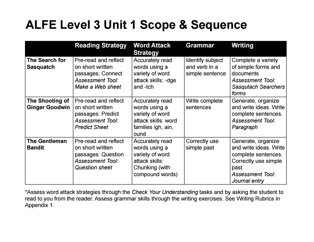 Appendix 2 Level 3 Scope And Sequence Bc Reads Adult Literacy Fundamental English Course