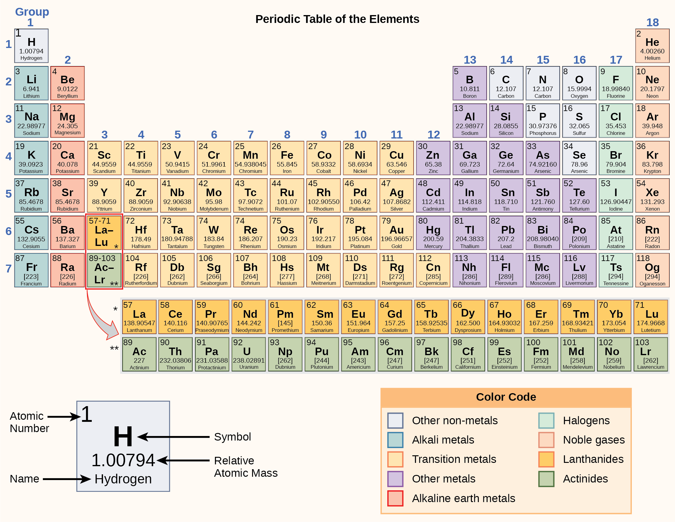 Atoms Isotopes Ions And Molecules The Building Blocks