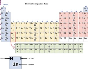 64 Electronic Structure of Atoms (Electron Configurations) – Chemistry