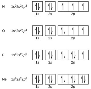 64 Electronic Structure of Atoms (Electron Configurations