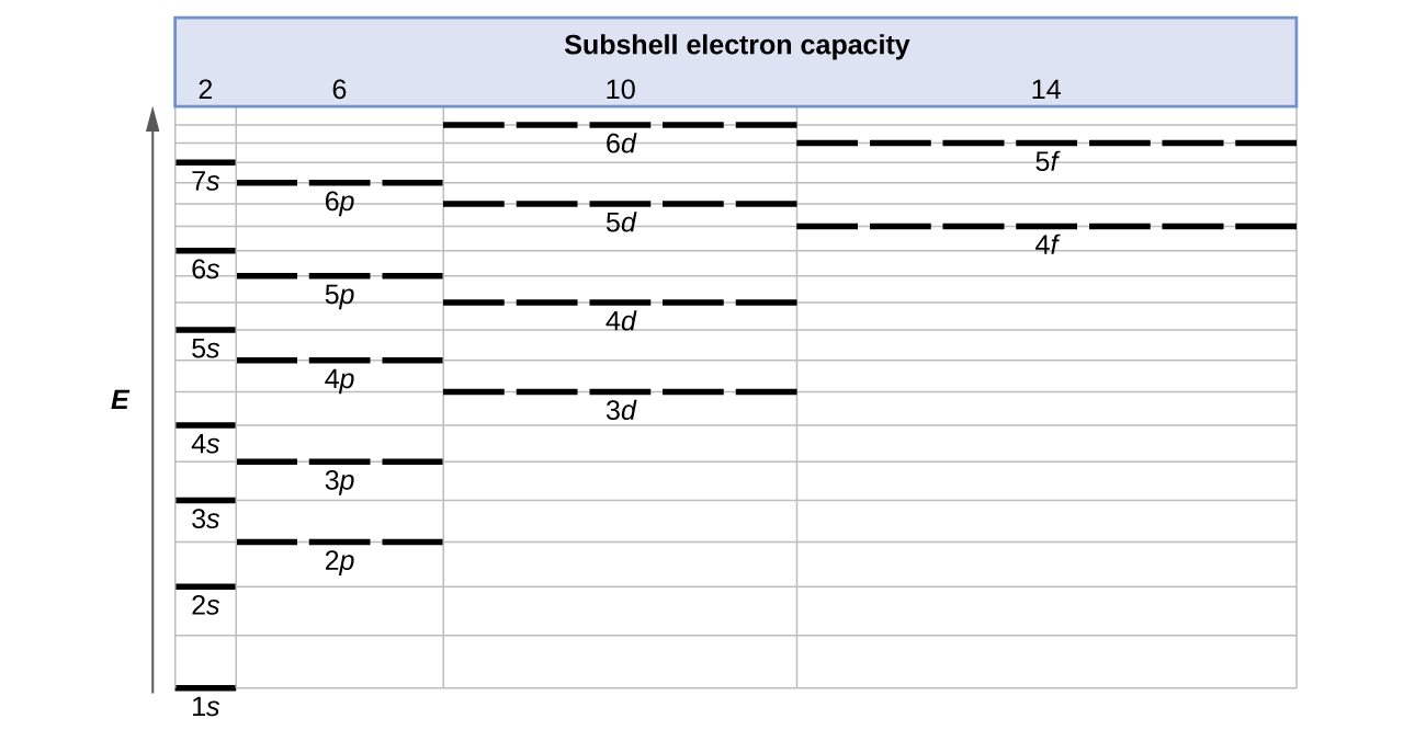 6 4 Electr Ic Structure Of Toms Electr C Figur Ti S