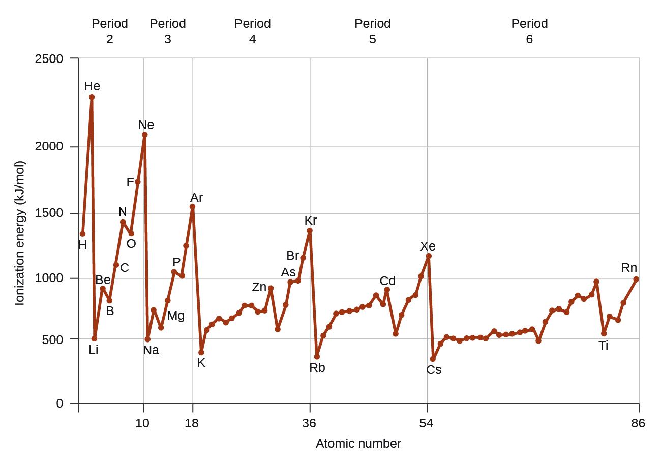 Atomic Radii Periodic Table Showing