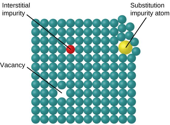 Amorphous Solids Particles