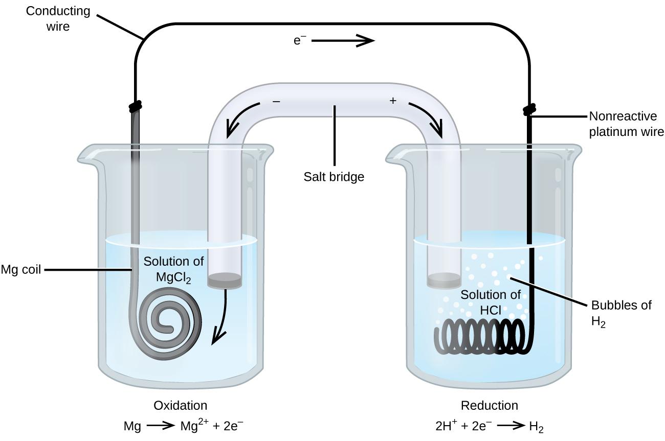 17 2 Galvanic Cells Chemistry
