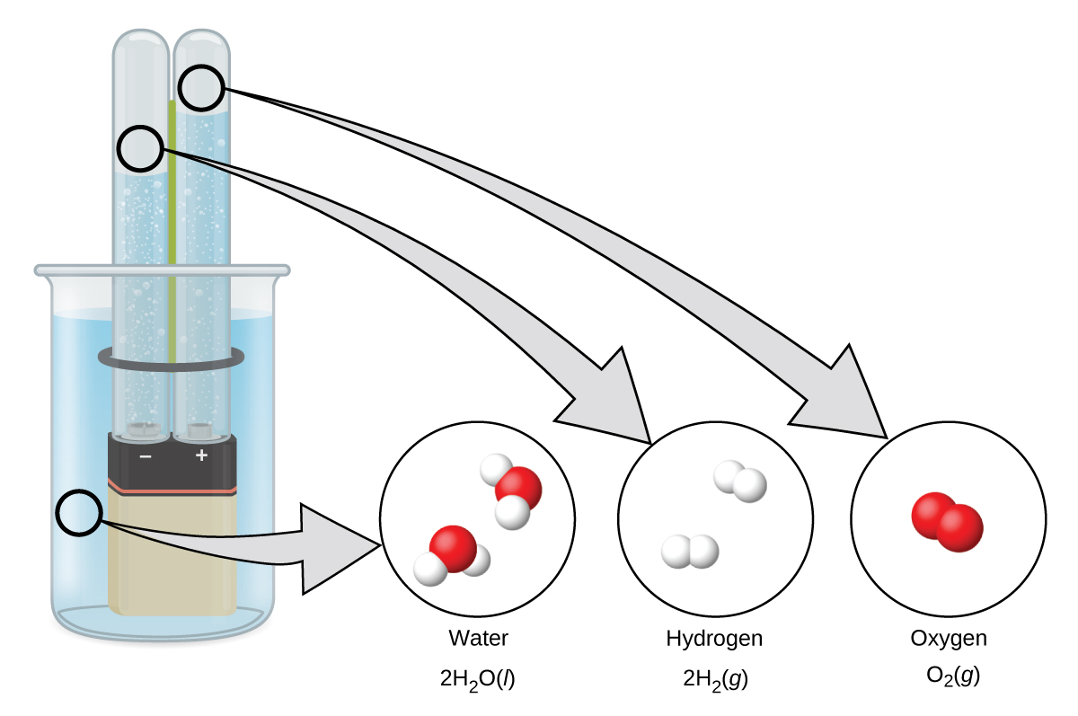 18 5 Occurrence Preparation And Compounds Of Hydrogen