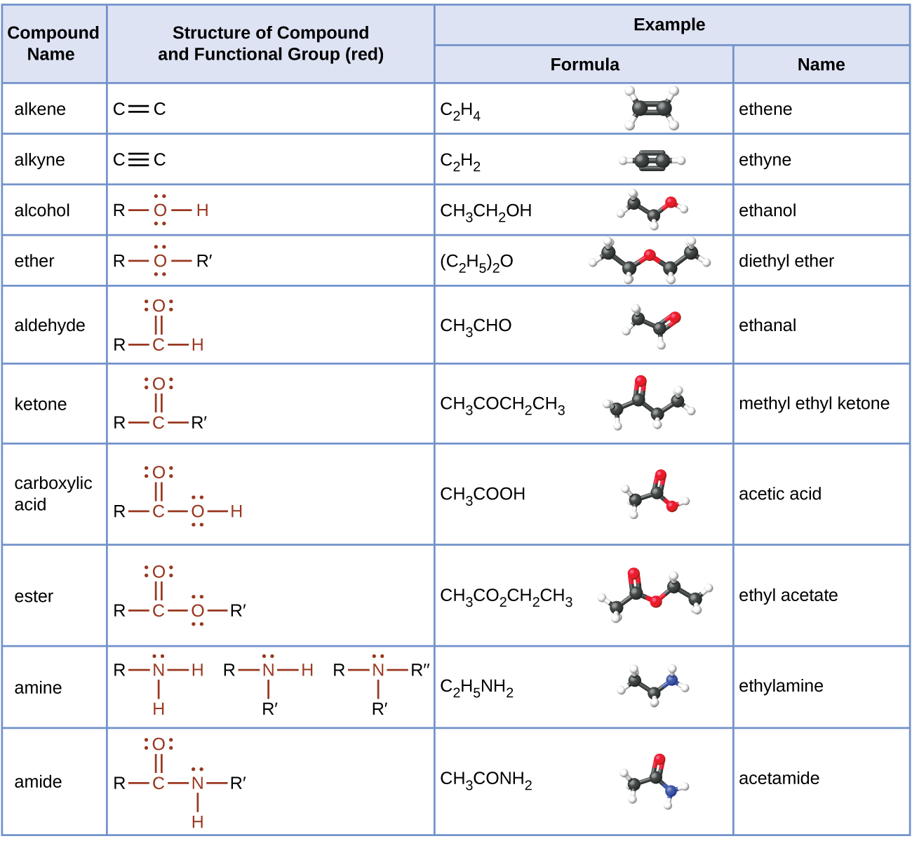 20 4 Amines And Amides Chemistry