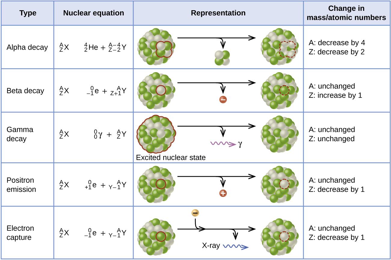 21 3 Radioactive Decay Chemistry